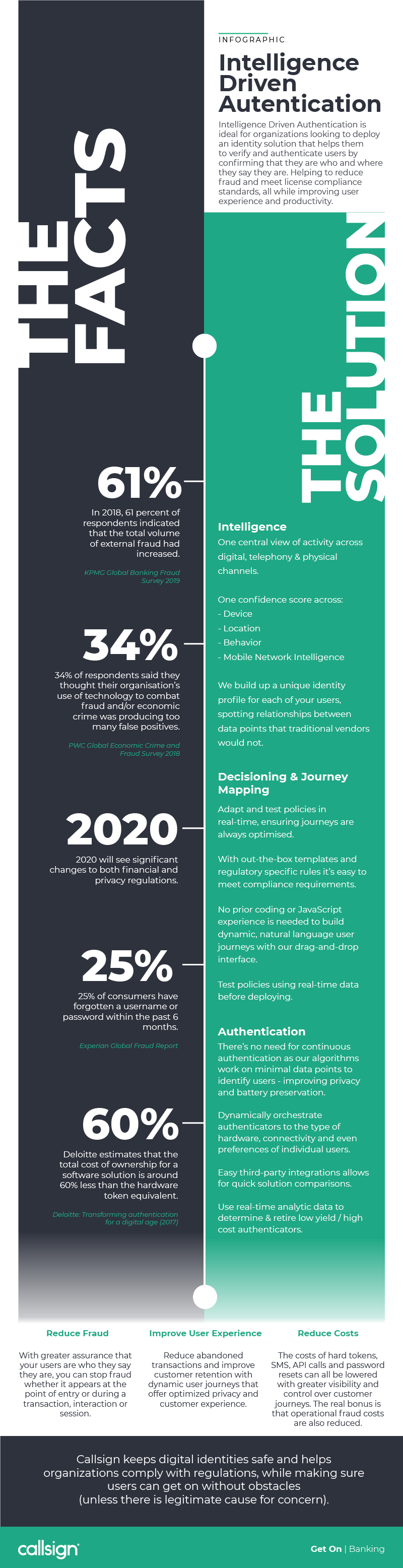 Intelligence Driven Authentication Infographic