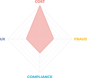 business-imbalance-cost